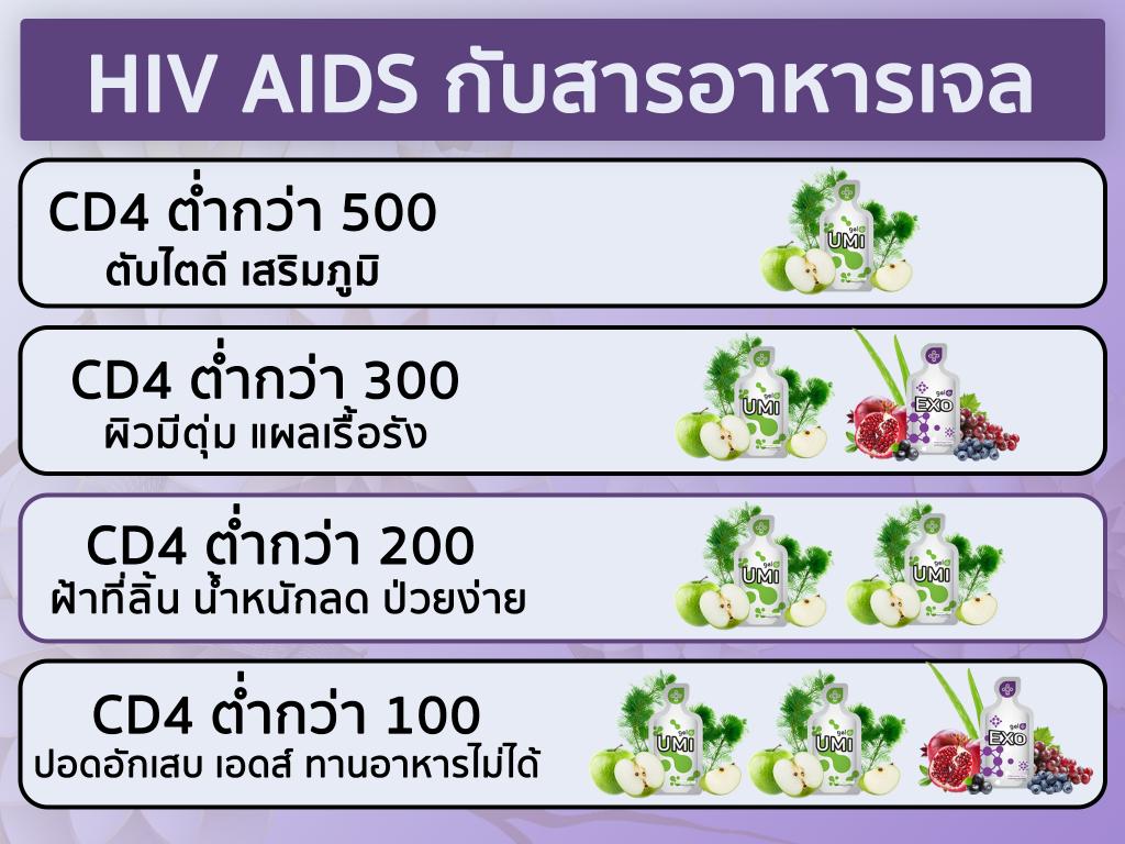 เพิ่มภูมิ-เสริมภูมิ-ซีดีโฟ-CD4-เพิ่มค่าเลือด-เลือดไหลเวียน-ต้านเชื้อไวรัส-ต้านมะเร็ง-ต้านการติดเชื้อ-เชื้อรา-แบคทีเรีย-โรคผิวหนัง-แพ้ยา-ยาต้าน-บำรุงร่างกาย-ฟื้นฟูร่างกาย-ซ่อมเซลล์เสื่อม-โรคเสื่อม-อาเจล-เอเจล-umi-อูมิ-ยูมิ
